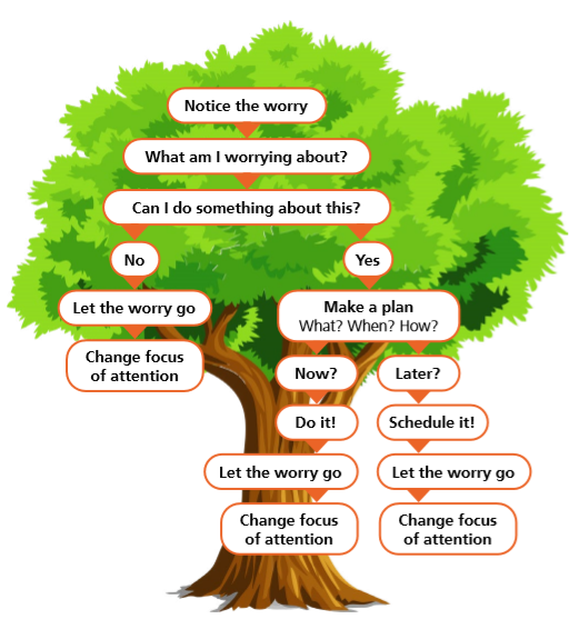 The Worry Tree Some of us spend large parts of our day worrying, others may be days or weeks without a worry. But from time to time we will all find something which causes anxiety and leads to worry. Whether we are worrying about something that has happened, is happening now or something which might happen in the future our ability to manage these feeling can help to reduce our levels of anxiety. What does worry look like? The Worry Tree is one way to help you deal with worrying thoughts and put them in the right place in your mind at the right time whether past, present or future events. Allowing you to move passed your current feelings by creating time to process your thoughts and changing your outlook. You may already have coping techniques which involve a happy place you can go physically or mentally free of negative feelings, or you may have activities which act as a distraction to your negative feelings. These activities may include a peaceful walk, mindfulness or simply colouring. Will it help me? Without a way to work through a situation you may lose control over these feelings, creating an ever growing feeling of dread unable to control how you feel, and having no control over the event itself. The Worry Tree, can help if you spend large periods worrying about 'what ifs', worrying about future events or things you cannot change or control, if you spend your time thinking about possible outcomes and imagine the worst possible outcome the Worry Tree might help you out. How it works... The first thing you need to do when you get worrying thoughts or feelings can seem simple however is vital. Notice the worry. Acknowledge your feels and rather than hide from those feelings look to address them. So, once you know you have feelings of worry, the next thing to do is to ask yourself What are you worrying about? Once you know what you are worrying about you can decide if the problem is a current one or a hypothetical situation and consider can you do anything about 
